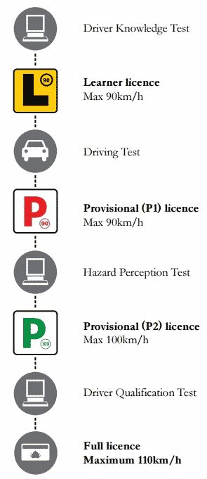 Car Driving Test Practice Nsw